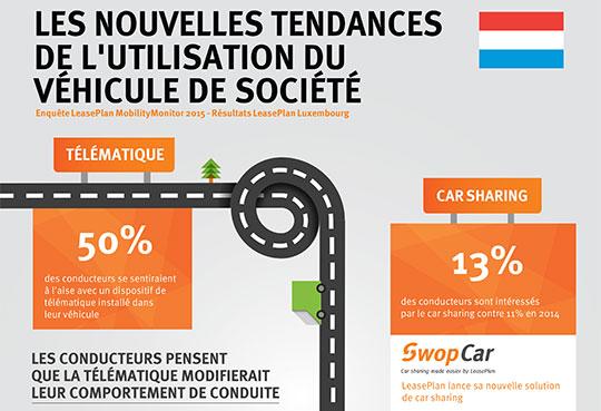 Nouvelles tendances de l'utilisation d'un véhicule de société