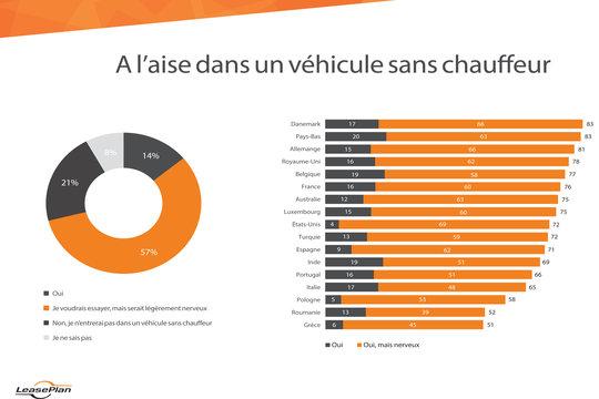 75% des conducteurs seraient prêts à essayer la voiture autonome au Luxembourg