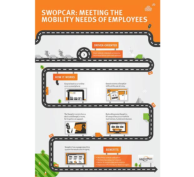 SwopCar, la solution de car sharing LeasePlan pour répondre aux besoins de mobilité des employés